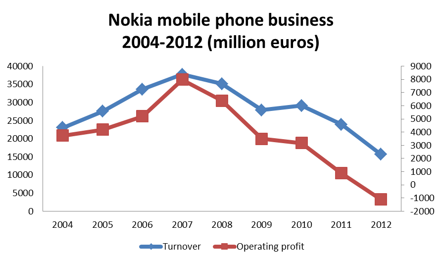 Nokia S Decline In Figures Disruptive Innovation Se